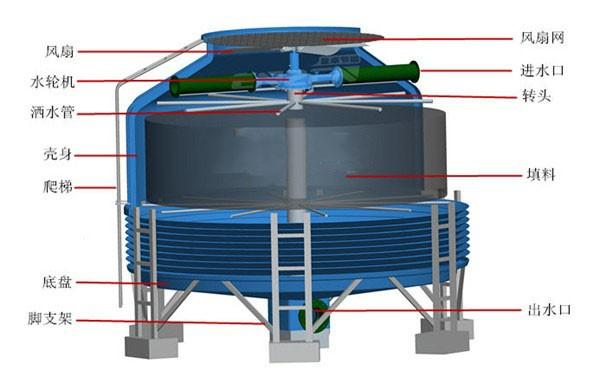 圆形水轮机冷却塔